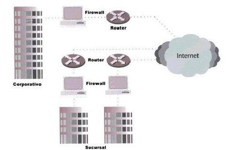 Sistemas Operativos de Red | msi | Scoop.it