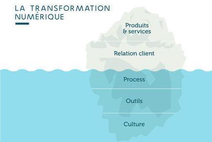 La transformation numérique : les clés du succès   Gestion et tpe   Scoop.it
