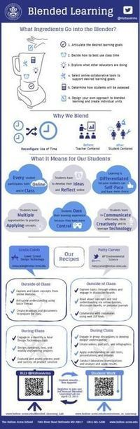 Blended Learning-Infographic | Edtech PK-12 | Scoop.it