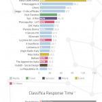 Facebook Top Brands: a settembre irrompe la social tv | socialtvitaly | Scoop.it