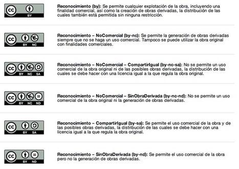 Creative Commons: licencias para el conocimiento abierto. | Tools, Tech and education | Scoop.it