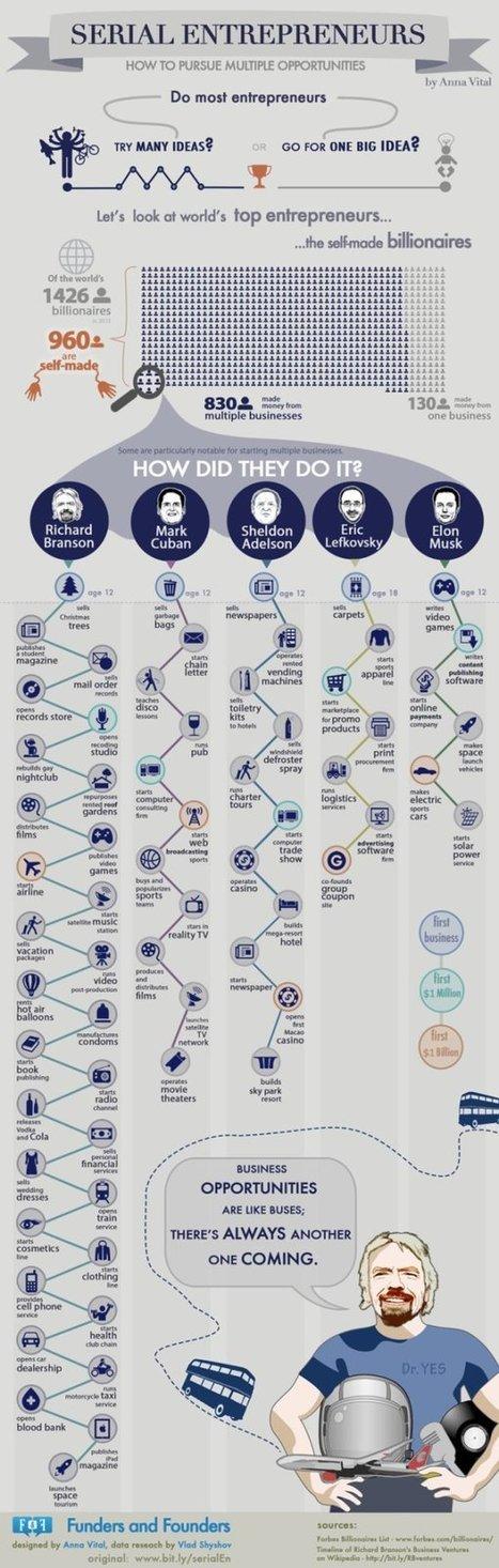 Serial Entrepreneurs Chart | Competitive Edge | Scoop.it