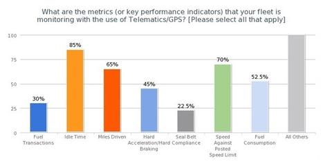 [USA] FA Telematics survey shows (mixed) uses, metrics and ROI | fleetanswers.com | Mobilité & Géolocalisation | Scoop.it