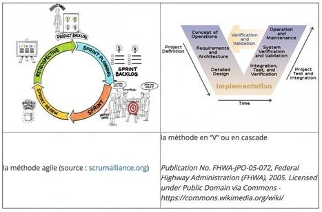 La gestion de projet à l'heure de la transformation digitale : les 3 écueils à éviter dans vos projets agiles   Enseignement Supérieur & Innovation   Scoop.it