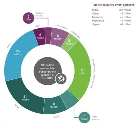 6.100 millones de usuarios de Smartphone en 2020, superando las suscripciones de Teléfono fijo | eSalud Social Media | Scoop.it