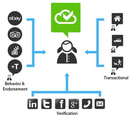 TrustCloud — Measure Trust | Nouvelles Notations, Evaluations, Mesures, Indicateurs, Monnaies | Scoop.it