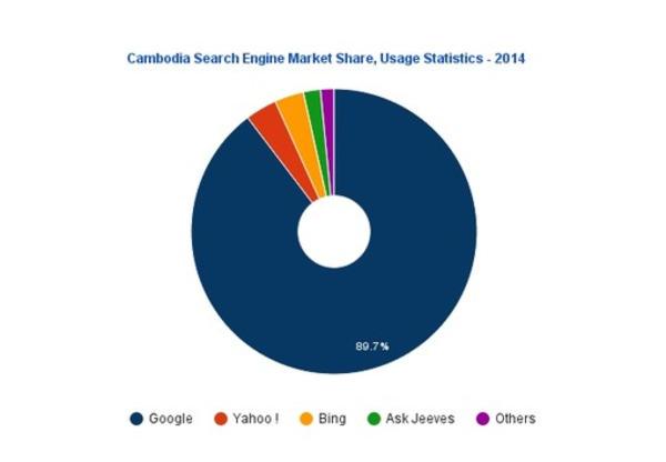 Part de marché des moteurs de recherche au Cambodge ! #SEO_Asia | Search engine optimization : SEO | Scoop.it