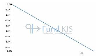 FR0011885797 - BMM PIERRE CAPITALISATION R | Fonds OPCVM les plus consultés sur Fund KIS | Scoop.it