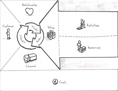 Business Model Canvas for User Experience by @TriKro | Social business | Scoop.it