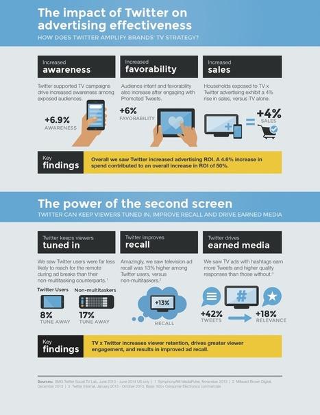 Twitter et son impact sur les campagnes publicitaires TV   Mon second écran   Scoop.it
