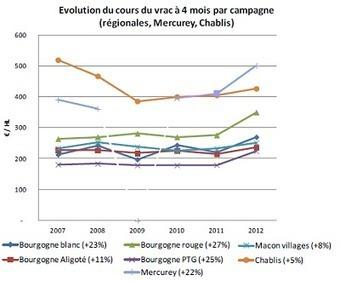 Bourgogne : demande soutenue et offre réduite tirent transactions et cours du vin en vrac   Le vin quotidien   Scoop.it