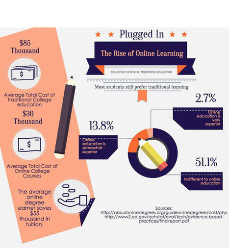 Benefits outweigh downsides in case for online learning - The Herald | ANALYZING EDUCATIONAL TECHNOLOGY | Scoop.it