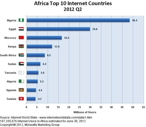Scaling Internet-Based Startups in African Markets - Afrinnovator | Utilising Social Media | Scoop.it
