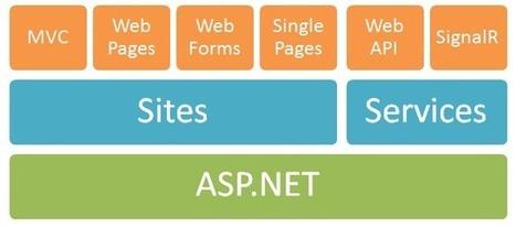 Visual Studio 11 Beta in Context - Scott Hanselman | AspNet MVC | Scoop.it