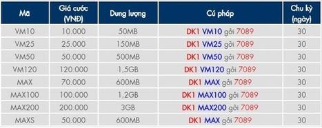 Các gói cước 3G Vinaphone | Cho thuê xe cưới tại Hà Nội giá rẻ | Scoop.it