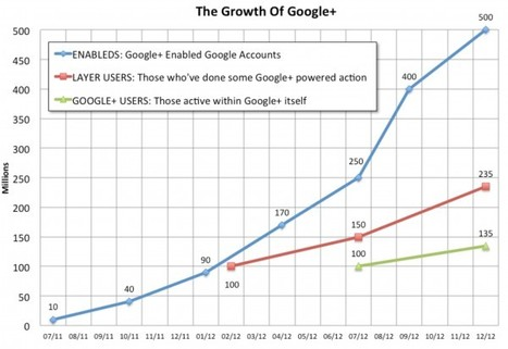 "Google+ Hits 135 Million ""In Stream"" Users: The Growth Chart & Behind The Numbers 