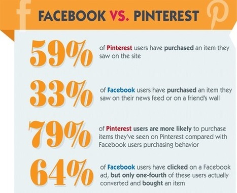 Should Designers Join Pinterest? | Pinterest | Scoop.it