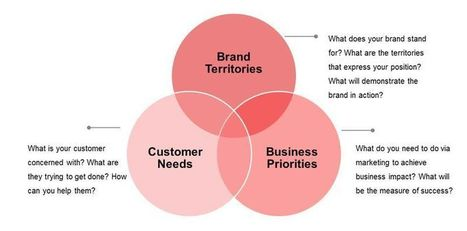 Three Essentials of an Impactful Brand Content Program   Content Marketing & Content Strategy   Scoop.it