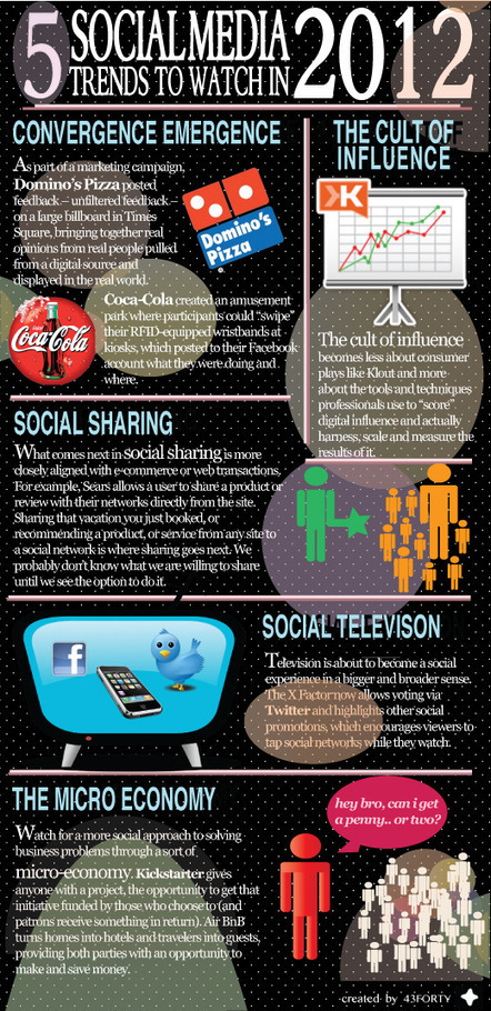 5 Social Media Trends To Watch in 2012 (infographic) | Richard Kastelein on Second Screen, Social TV, Connected TV, Transmedia and Future of TV | Scoop.it
