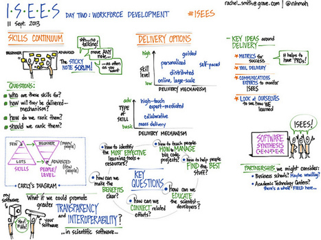 #ISEES Day Two: Workforce Development, morning conversation (visual notes) | Visual Notes | Scoop.it