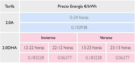 Como ahorrar en la factura de la luz… ahora!!! | Casa ecológica, casa eficiente, casa bioclimática | Scoop.it