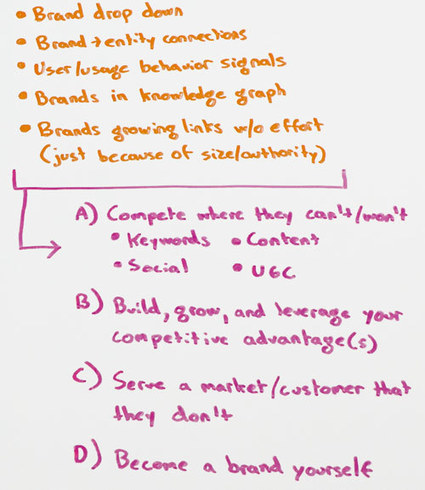 How to Combat 5 of the SEO World's Most Infuriating Problems   digital marketing strategy   Scoop.it