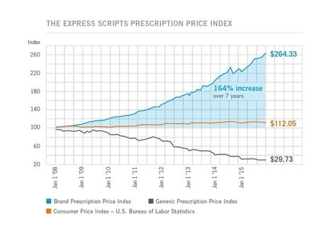 Drug Trend Report | Express Scripts | Hepatitis C New Drugs Review | Scoop.it