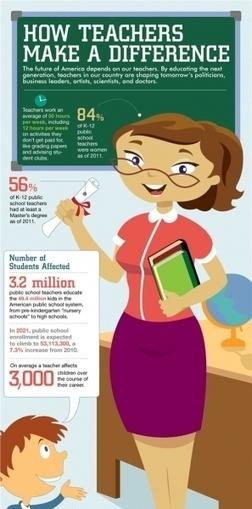 How Teachers Make a Difference Infographic | Educación y deseducación | Scoop.it