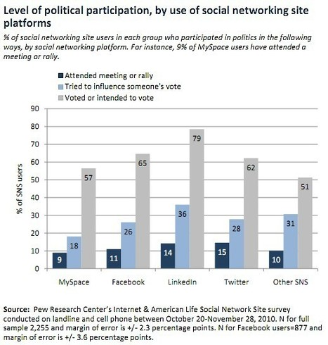 Social Media - Social Media Use Nearly Doubles as Audiences Grow Older : MarketingProfs Article | Business Wales - Socially Speaking | Scoop.it