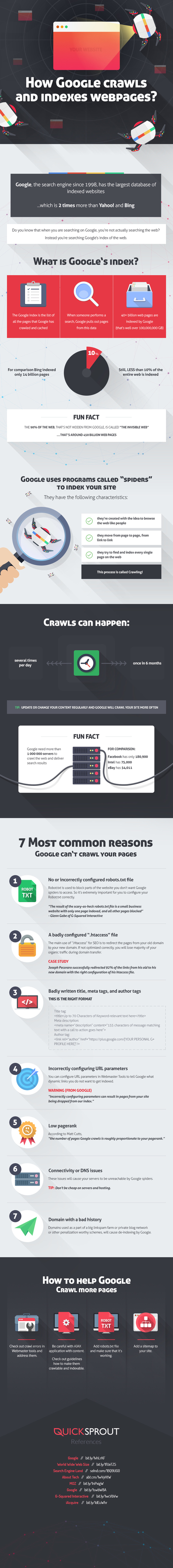 Comment Google crawle t-il et indexe t-il nos sites web ? [Infographie] #SEO | SEO | Scoop.it