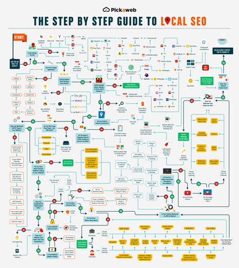 Local #seo Guide Ultime SEMRUSH (le labyrinthe du SEO Local) | Veille SEO - Référencement web - Sémantique | Scoop.it