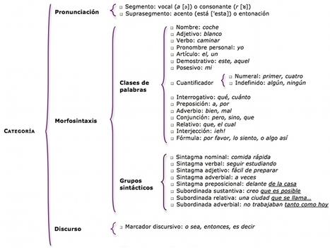 Corpus Oral de Español como Lengua Extranjera (ELE) | Applied Corpus Linguistics to Education | Scoop.it