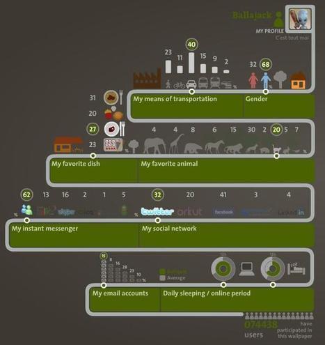 Création de votre infographie personnelle | Ballajack | Ma boîte à outils | Scoop.it