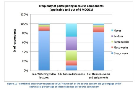 MOOC Discussion Forums: barrier to engagement? - | Ebooks & digital textbook accessibility | Scoop.it
