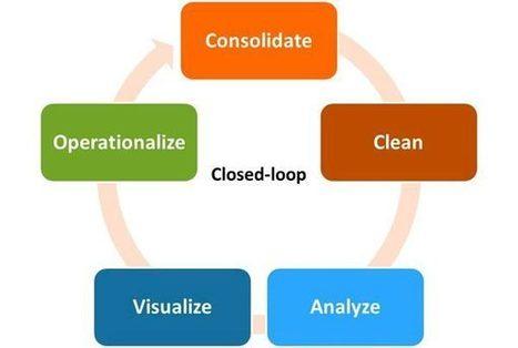 Big Data + Analytics + Business Operations = Magic | Big Data - Analytics | Scoop.it