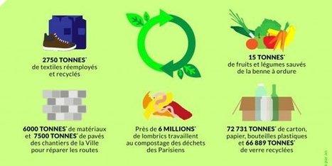 La capitale, moteur de l'économie circulaire du Grand Paris | Transitions | Scoop.it