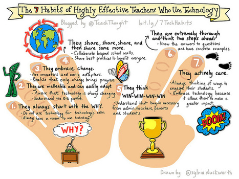 7 Habits of Highly Effective Teachers Who Use Technology | EDUcational Chatter | Scoop.it