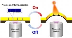 Nano-antennas Improve Infrared Sensing | Spheres | Scoop.it