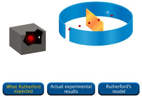 Experiência de Rutherford   Física e Química10   Scoop.it