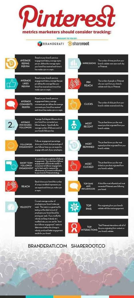 Infographic of the Day: Ultimate Guide to Pinterest Metrics ... | Marketing & Business Communication | Scoop.it