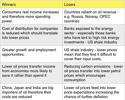 Winners and Losers of lower oil prices | Edexcel Theme 4 Economics | Scoop.it