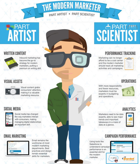 This Is What A Modern Marketing Professional Looks Like [Infographic] | Digital Marketing | Scoop.it