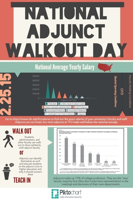 #NAWD cometh! National #Adjunct #WalkoutDay Infographic by @LeslieBohn | A is for Adjunct | Scoop.it