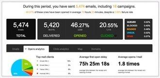 Logiciel gratuit en ligne Mailjet Fr 2013 Licence gratuite - 6 000 envois gratuits par mois | emailings solutions | Scoop.it