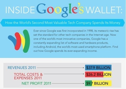 Inside Google's Wallet [INFOGRAPHIC] | Social Media Today | Advice for your Business | Scoop.it