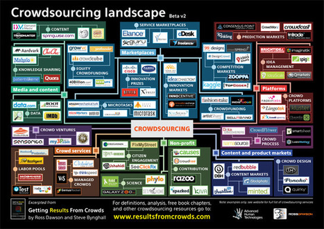 Crowdsourcing Landscape | Getting Results From Crowds | Crowd all | Scoop.it