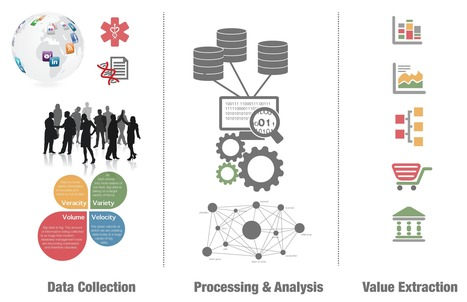Big Data, reseach project - NTNU | Learning is Life | Scoop.it