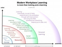10 Trends for Workplace Learning (from the Top 100 Tools for Learning 2015) | Personal learning networks | Scoop.it