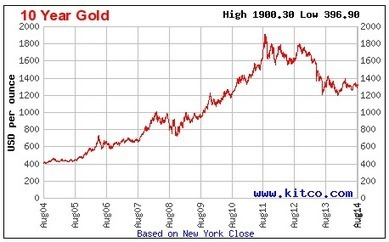 Where's the Economic Collapse? - Expected Returns | Gold and What Moves it. | Scoop.it