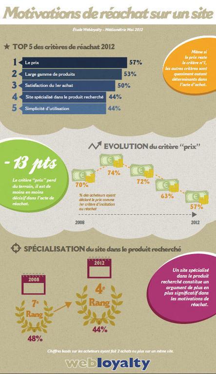Infographie : les motivations de réachat sur un site marchand | Circuits court et e-commerce | Scoop.it
